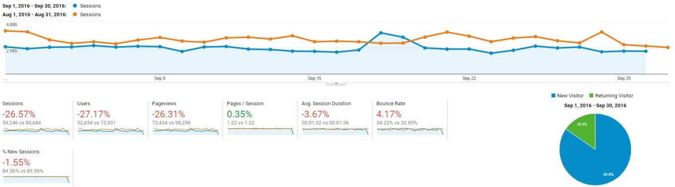 Blogging and Income Report - September 2016