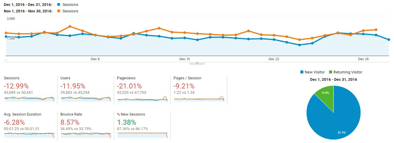 Blog Stats Dec 2016 compare