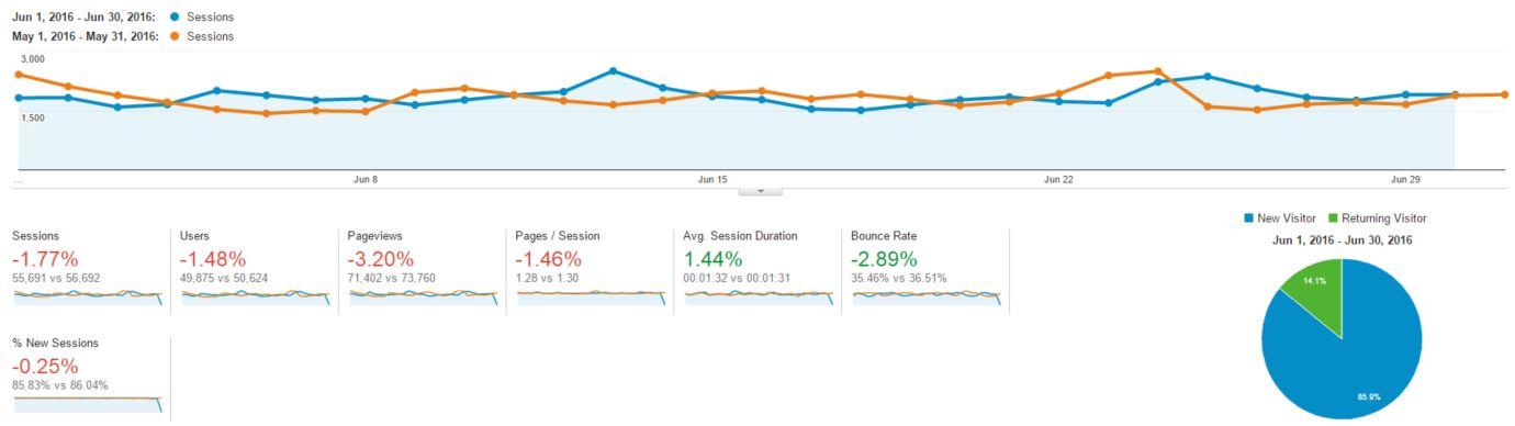 Blogging and Income Report - June 2016