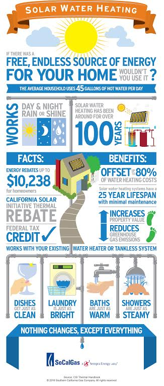 Facts About Solar Water Heating from SoCalGas