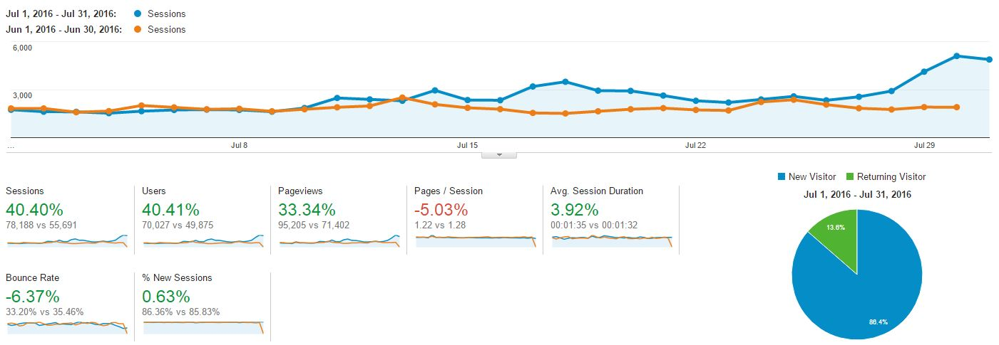 Blogging and Income Report - July 2016