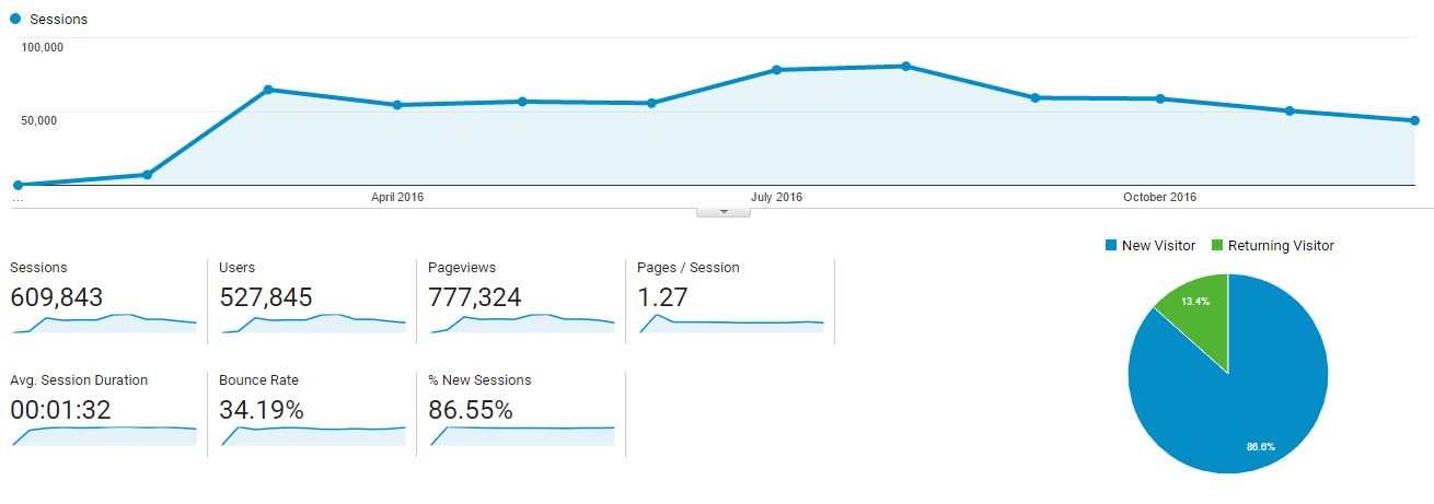 Blogging and Income Report - December 2016