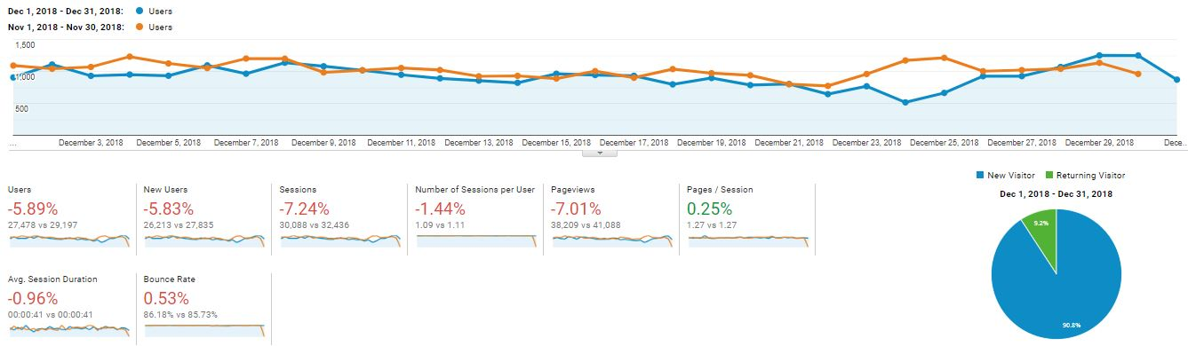 Blogging and Income Report - December 2018