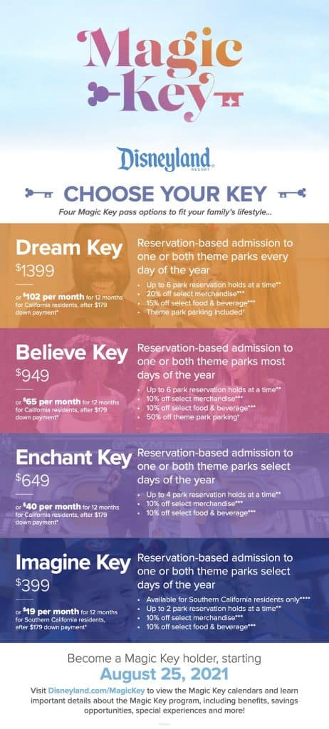 Colorful infographic with many details about the Magic Key program. The details are written out below this graphic.
